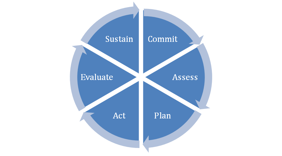 Pie chart divided into 6 wedges L- R Sustain, Commit, Assess, Plan Act and Evaluate