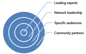 Range of Stakeholders Leading experts, Network leadership, Specific audience, Community partners